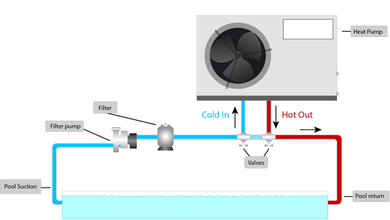 Heat_Pump_Plumbing_Schematic_800px buy or installing a pool heat pump? my perfect pool pool heat pump wiring diagram at readyjetset.co
