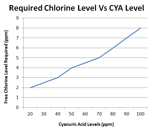 graph showing required chlorine level and cyanuric acid level