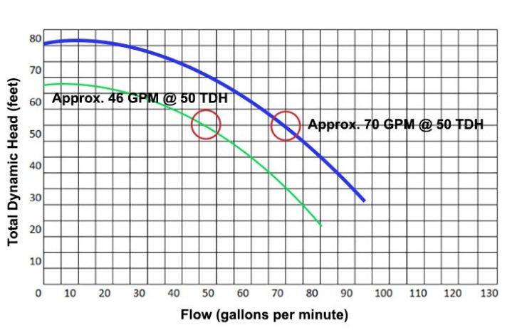 Pool pump flow rate comparison (GPM)